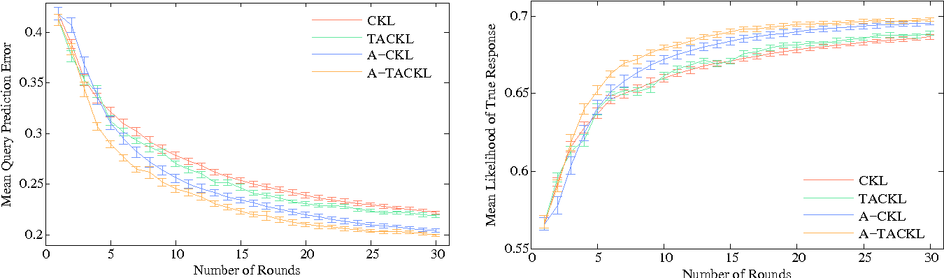 Figure 3 for Active Perceptual Similarity Modeling with Auxiliary Information