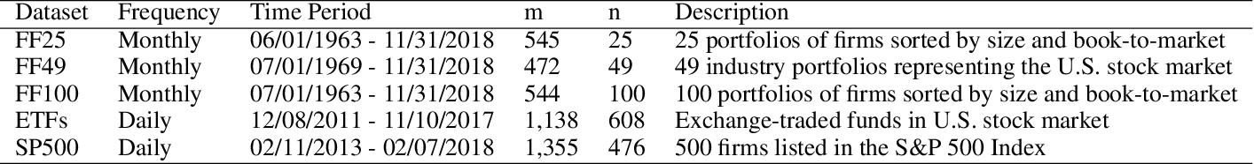 Figure 1 for Adaptive Portfolio by Solving Multi-armed Bandit via Thompson Sampling