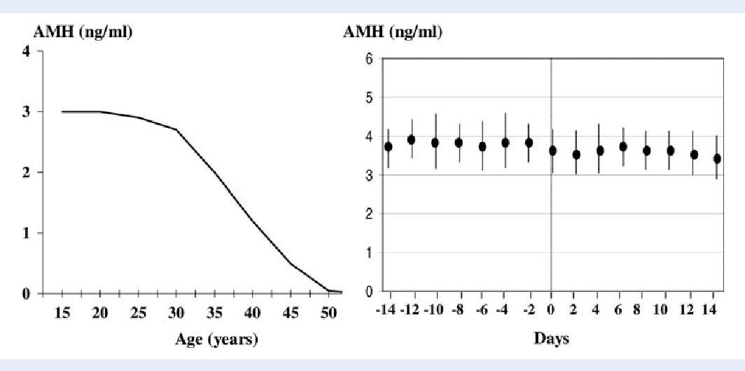 Cut-off value of serum anti-Müllerian hormone (AMH) for