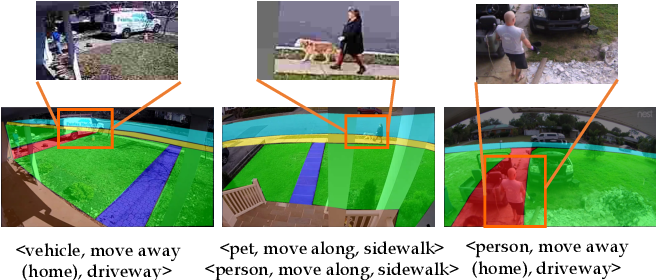 Figure 1 for Representing Videos based on Scene Layouts for Recognizing Agent-in-Place Actions