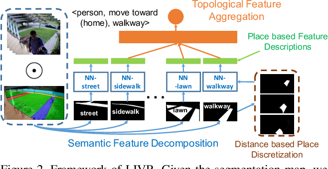 Figure 3 for Representing Videos based on Scene Layouts for Recognizing Agent-in-Place Actions