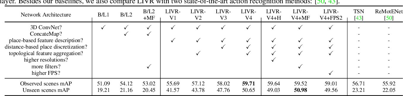 Figure 2 for Representing Videos based on Scene Layouts for Recognizing Agent-in-Place Actions