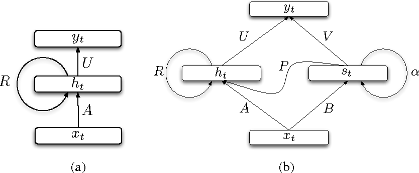 Figure 1 for Learning Longer Memory in Recurrent Neural Networks