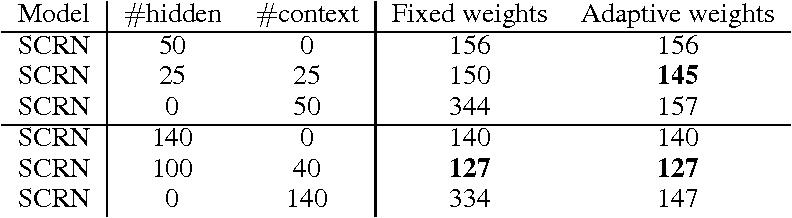 Figure 3 for Learning Longer Memory in Recurrent Neural Networks