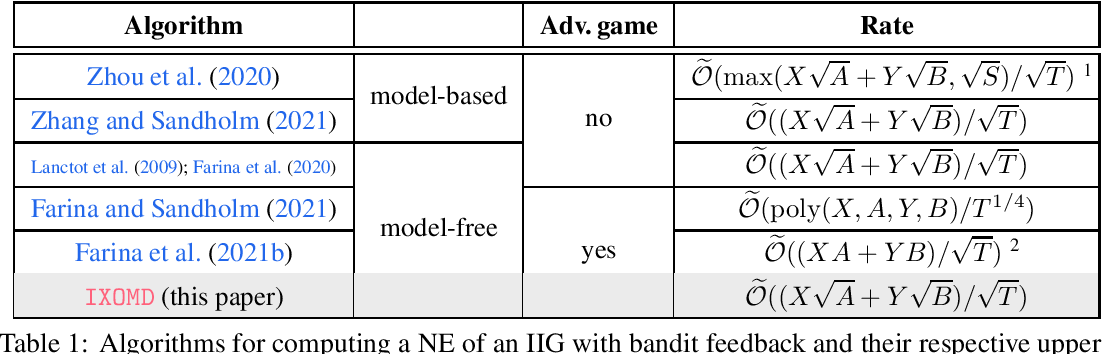 Figure 1 for Model-Free Learning for Two-Player Zero-Sum Partially Observable Markov Games with Perfect Recall