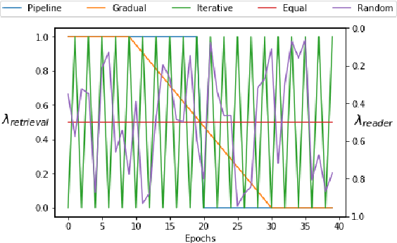 Figure 3 for Efficient Retrieval Optimized Multi-task Learning