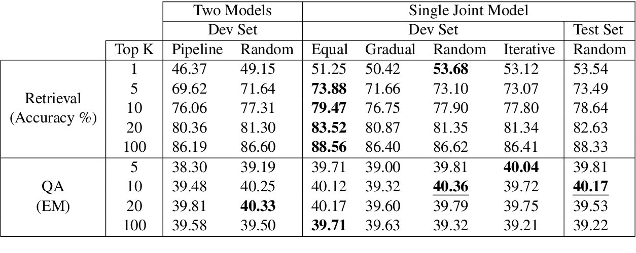 Figure 4 for Efficient Retrieval Optimized Multi-task Learning