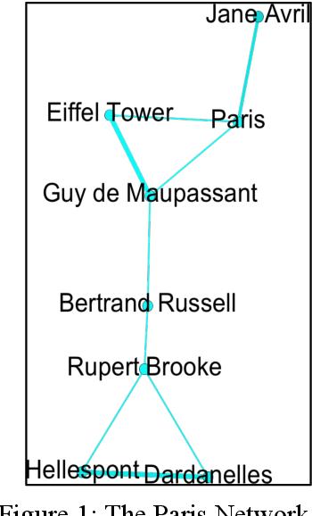 Figure 1 for Plotting Markson's 'Mistress'