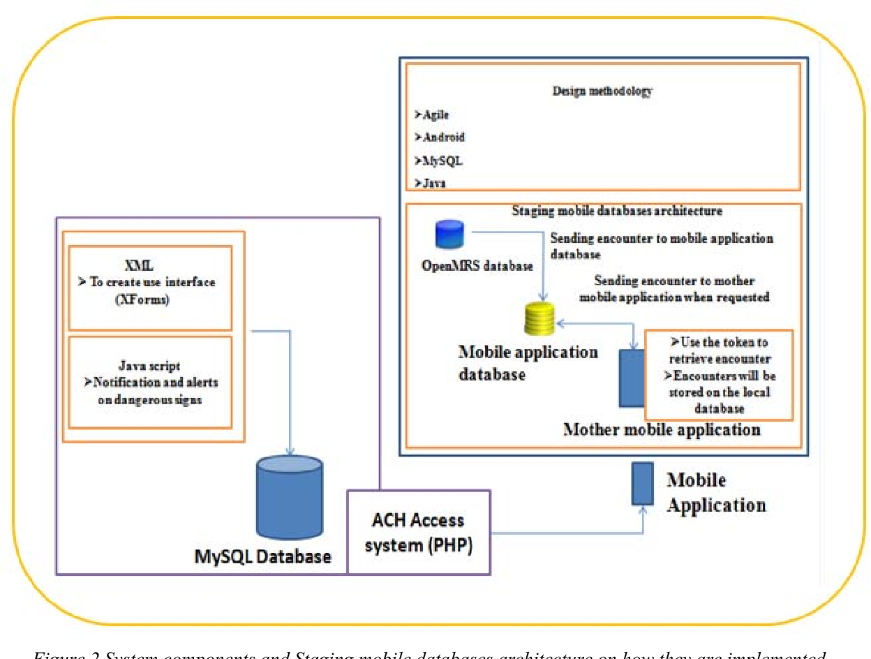 Figure 2 System components and Staging mobile databases architecture on how they are implemented