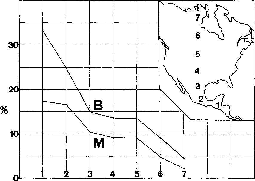 Figure 7 From Geographic Ranges Of North American Birds Sydney