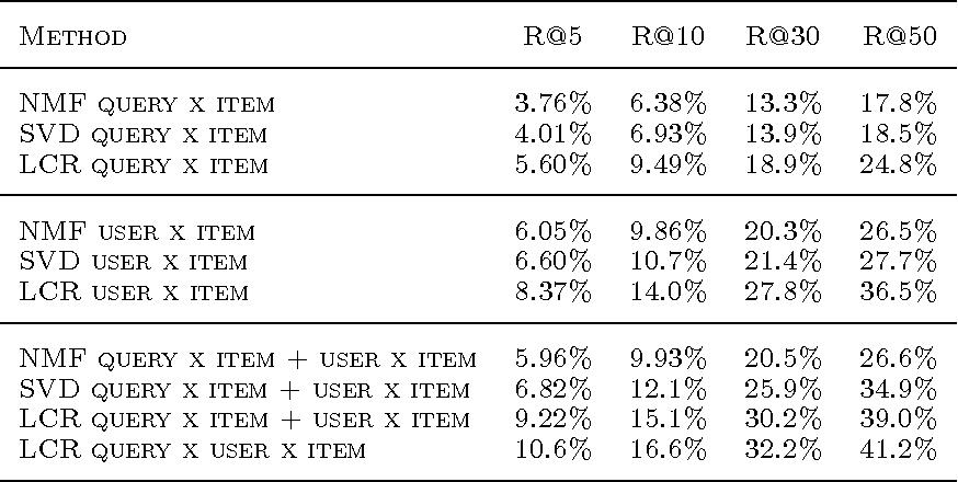 Figure 1 for Latent Collaborative Retrieval