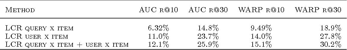 Figure 2 for Latent Collaborative Retrieval