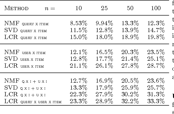 Figure 4 for Latent Collaborative Retrieval