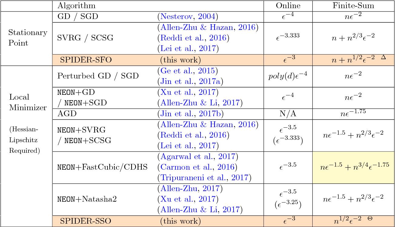 Figure 1 for SPIDER: Near-Optimal Non-Convex Optimization via Stochastic Path Integrated Differential Estimator