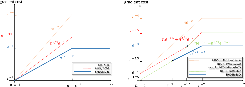 Figure 2 for SPIDER: Near-Optimal Non-Convex Optimization via Stochastic Path Integrated Differential Estimator