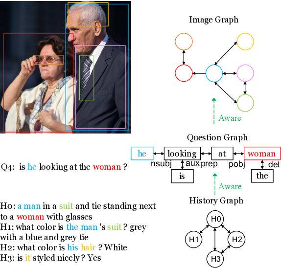 Figure 1 for GoG: Relation-aware Graph-over-Graph Network for Visual Dialog