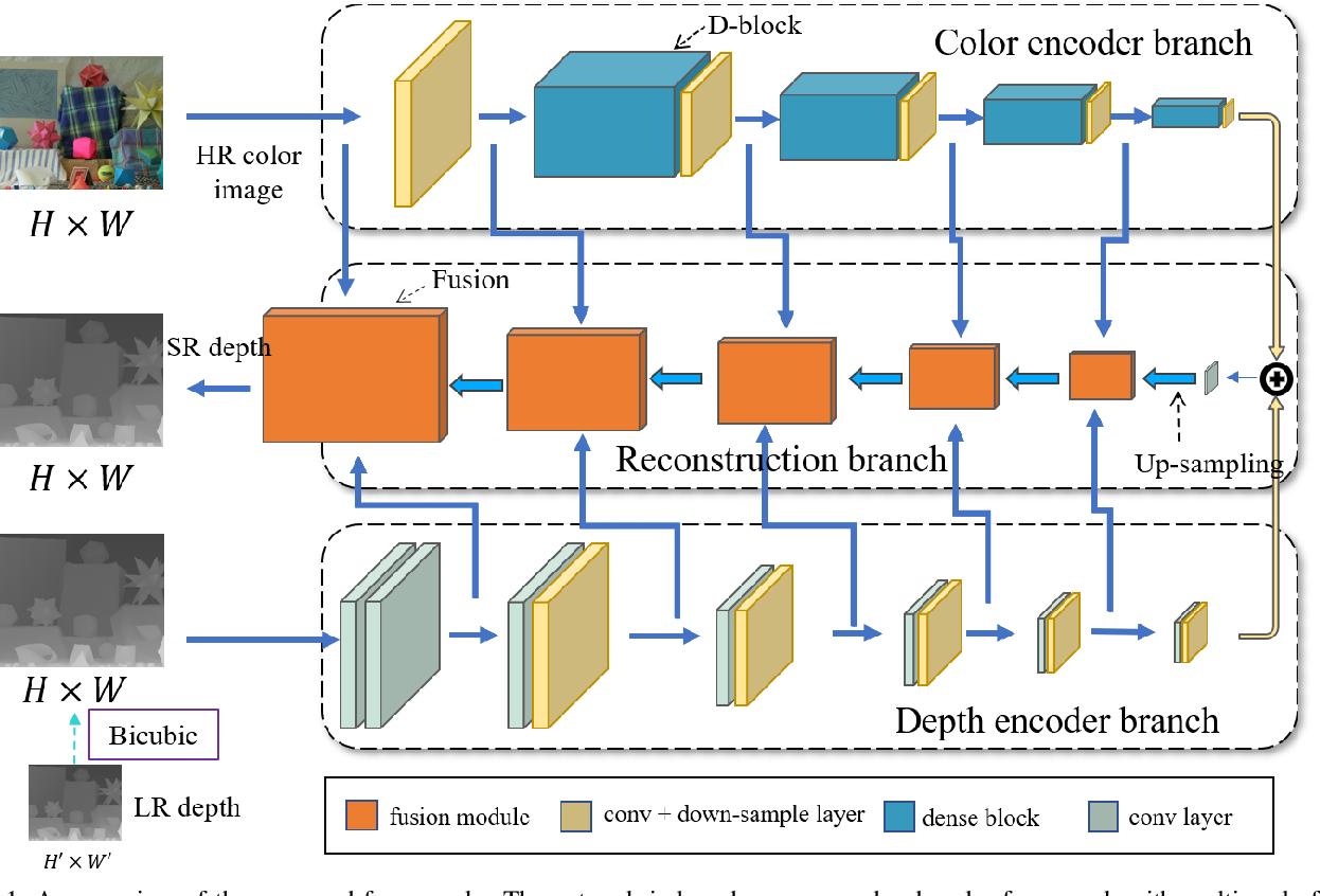 Figure 1 for Multi-Scale Progressive Fusion Learning for Depth Map Super-Resolution