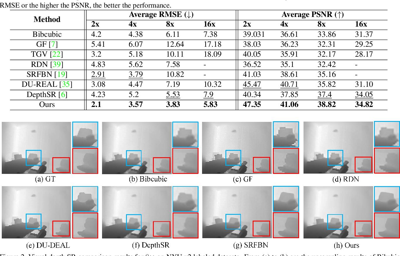 Figure 2 for Multi-Scale Progressive Fusion Learning for Depth Map Super-Resolution
