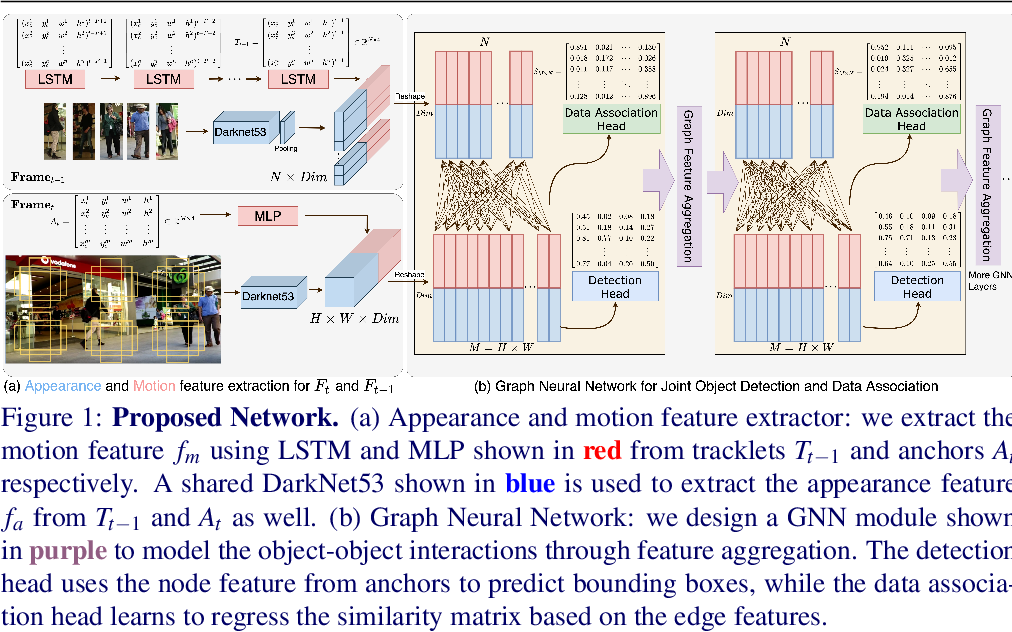 Figure 1 for Joint Detection and Multi-Object Tracking with Graph Neural Networks