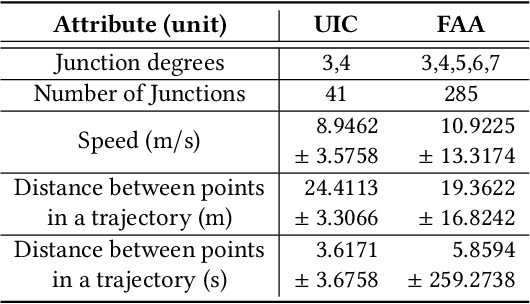 Figure 3 for COLTRANE: ConvolutiOnaL TRAjectory NEtwork for Deep Map Inference