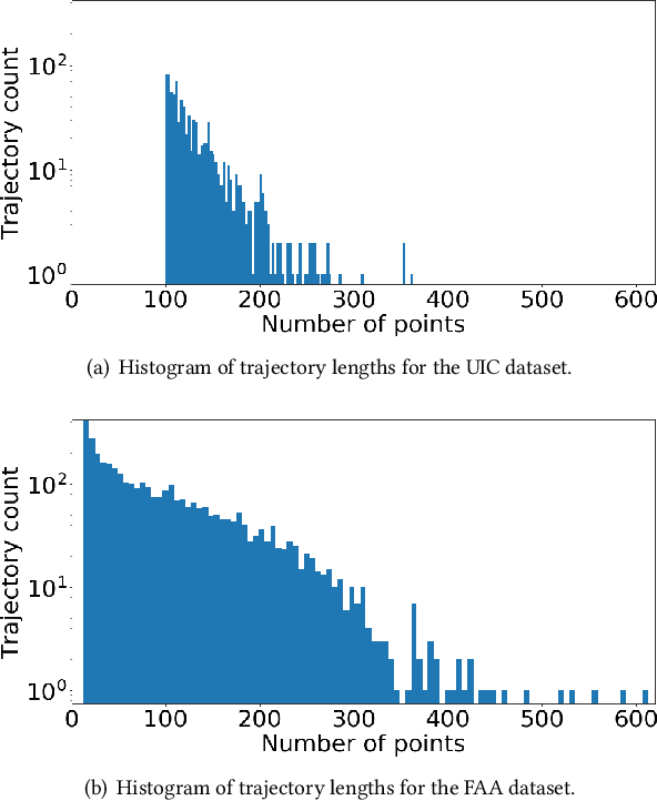 Figure 4 for COLTRANE: ConvolutiOnaL TRAjectory NEtwork for Deep Map Inference