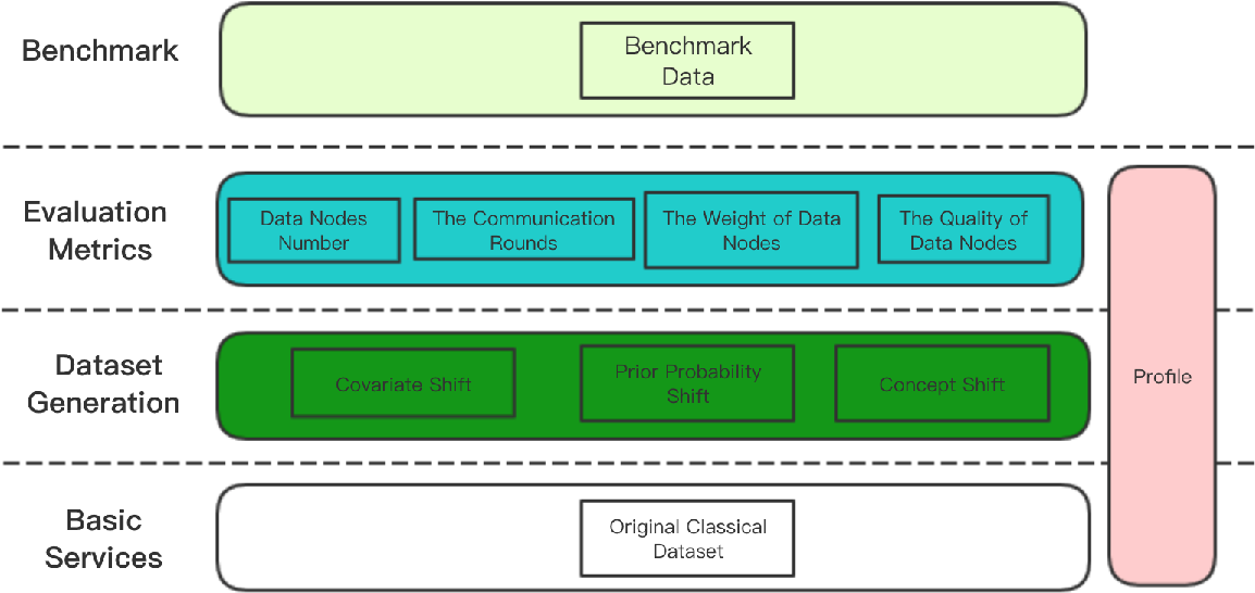 Figure 1 for Evaluation Framework For Large-scale Federated Learning