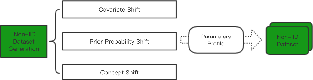 Figure 3 for Evaluation Framework For Large-scale Federated Learning