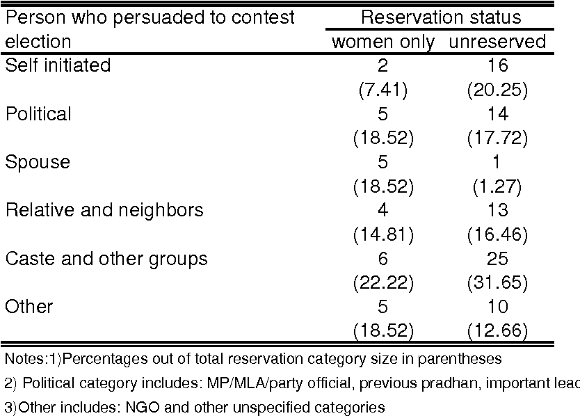 Table From Tokenism Or Agency The Impact Of Womens Reservations - Table 6 reservations