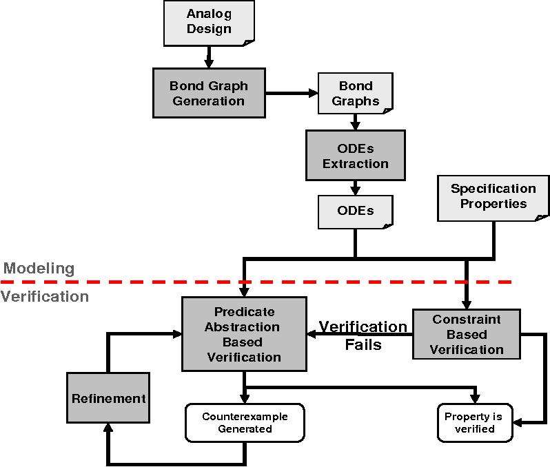 Constraint-Based Verification