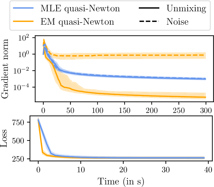 Figure 2 for Adaptive Multi-View ICA: Estimation of noise levels for optimal inference