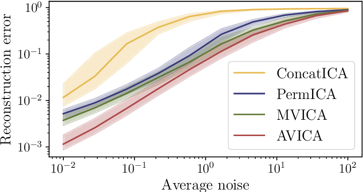 Figure 3 for Adaptive Multi-View ICA: Estimation of noise levels for optimal inference