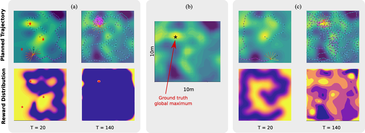 Figure 3 for Information-Guided Robotic Maximum Seek-and-Sample in Partially Observable Continuous Environments