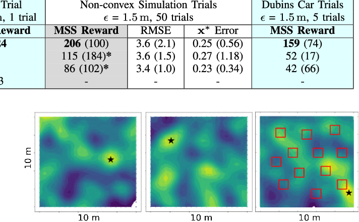 Figure 4 for Information-Guided Robotic Maximum Seek-and-Sample in Partially Observable Continuous Environments