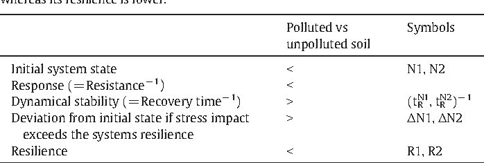 The Impact Of Chemical Pollution On The Resilience Of Soils Under