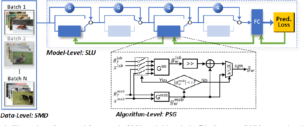 Figure 1 for E2-Train: Training State-of-the-art CNNs with Over 80% Energy Savings
