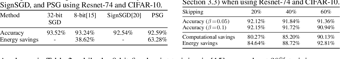 Figure 4 for E2-Train: Training State-of-the-art CNNs with Over 80% Energy Savings