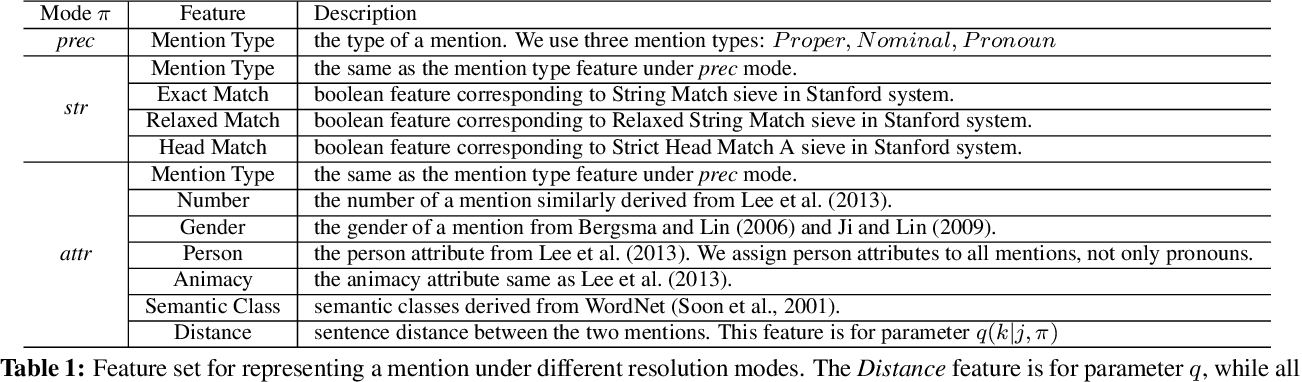 Figure 1 for Unsupervised Ranking Model for Entity Coreference Resolution