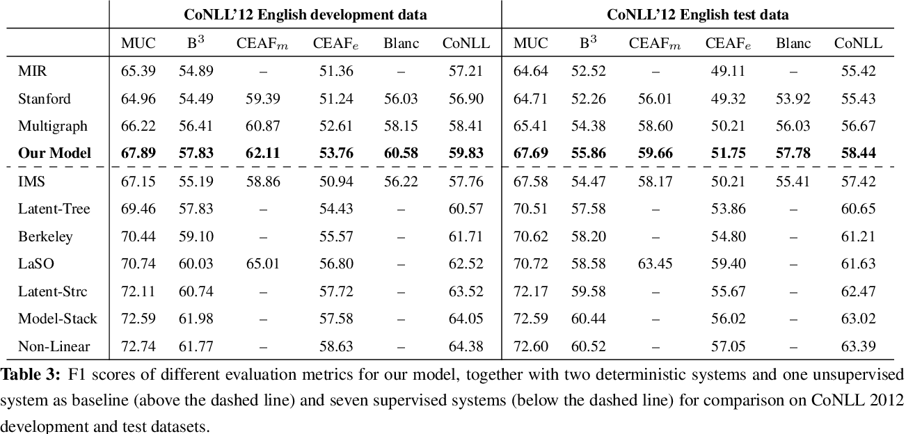Figure 3 for Unsupervised Ranking Model for Entity Coreference Resolution
