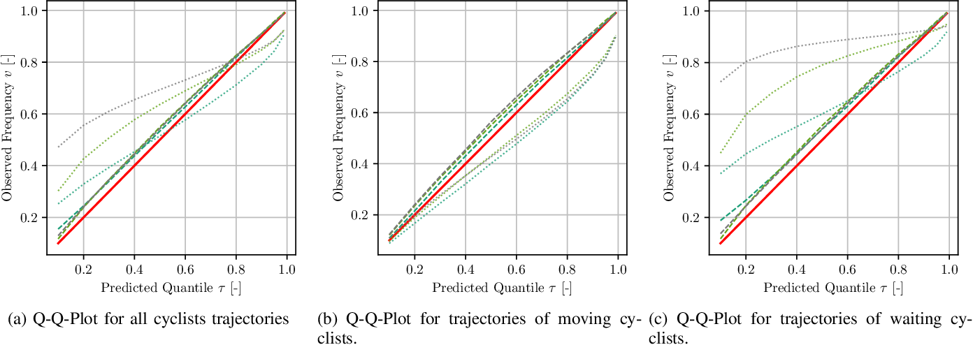 Figure 2 for Quantile Surfaces -- Generalizing Quantile Regression to Multivariate Targets