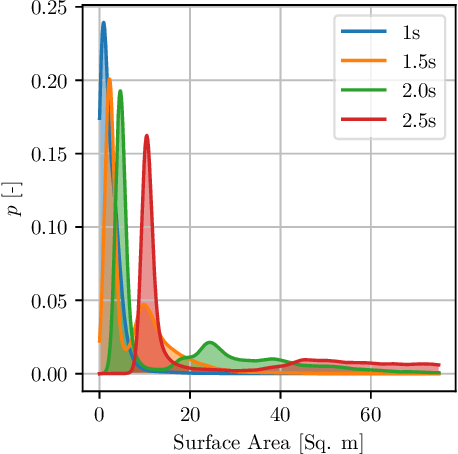 Figure 4 for Quantile Surfaces -- Generalizing Quantile Regression to Multivariate Targets