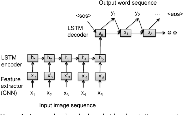 Figure 1 for Attention-Based Multimodal Fusion for Video Description