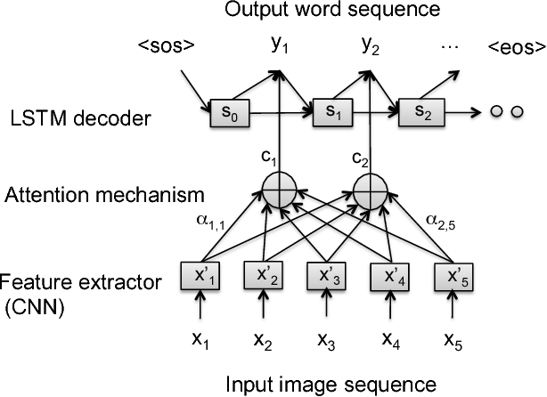 Figure 3 for Attention-Based Multimodal Fusion for Video Description