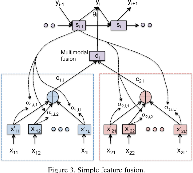 Figure 4 for Attention-Based Multimodal Fusion for Video Description