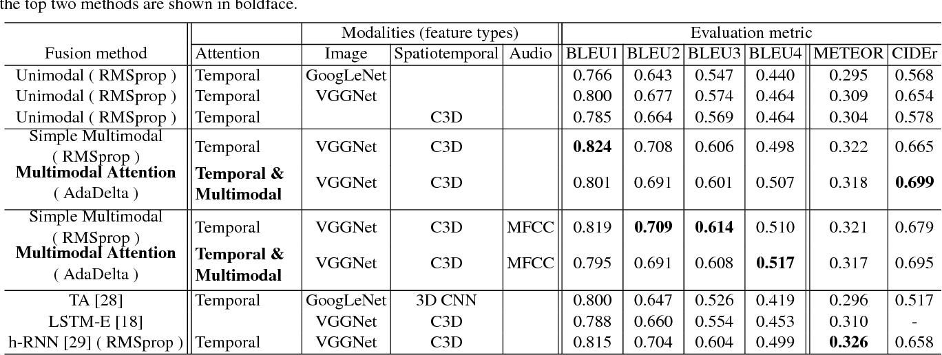 Figure 2 for Attention-Based Multimodal Fusion for Video Description