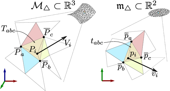 Figure 2 for Mesh Manifold based Riemannian Motion Planning for Omnidirectional Micro Aerial Vehicles