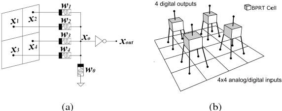 Figure 1 for Memristive Threshold Logic Circuit Design of Fast Moving Object Detection