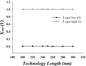 Figure 4 for Memristive Threshold Logic Circuit Design of Fast Moving Object Detection