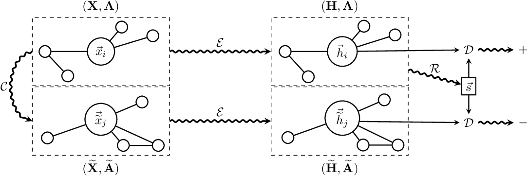 Figure 1 for Deep Graph Infomax