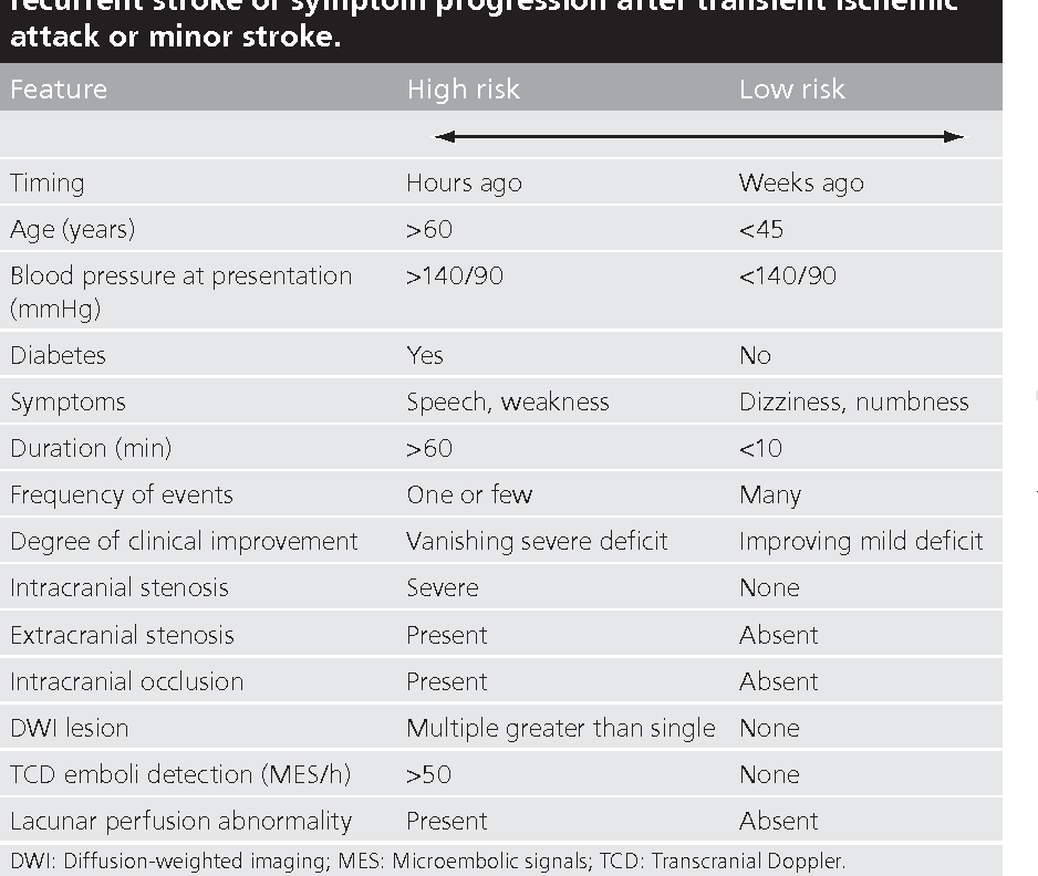 PDF] Predicting recurrent stroke after minor stroke and