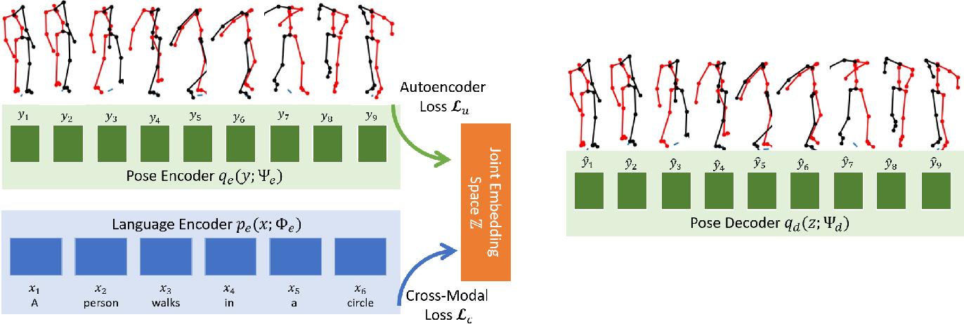 Figure 2 for Language2Pose: Natural Language Grounded Pose Forecasting